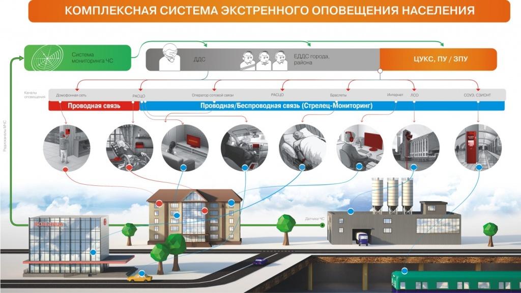 В Прикамье затягивается реконструкция систем оповещения